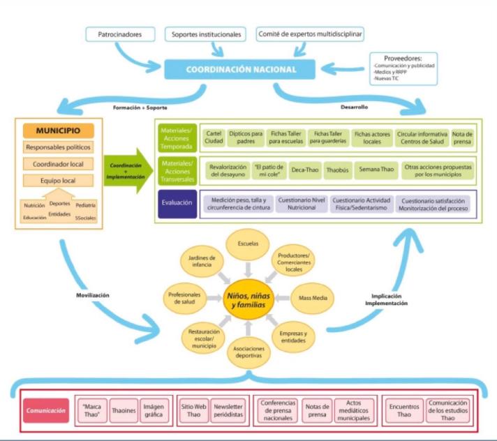 metodologia-thao-amplia_2